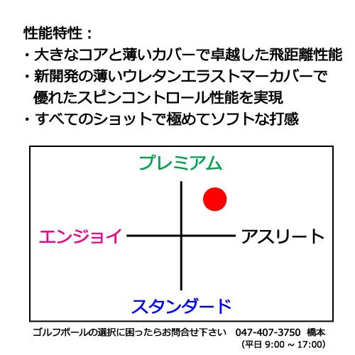 タイトリストAVXゴルフボールの商品説明