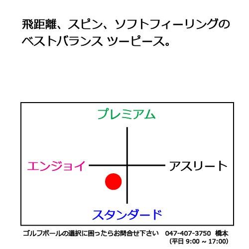 スリクソンAD333ゴルフボールの商品説明