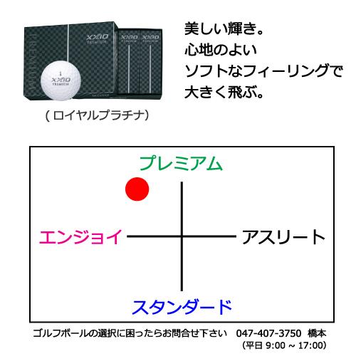 ゼクシオプレミアムゴルフボールの商品説明