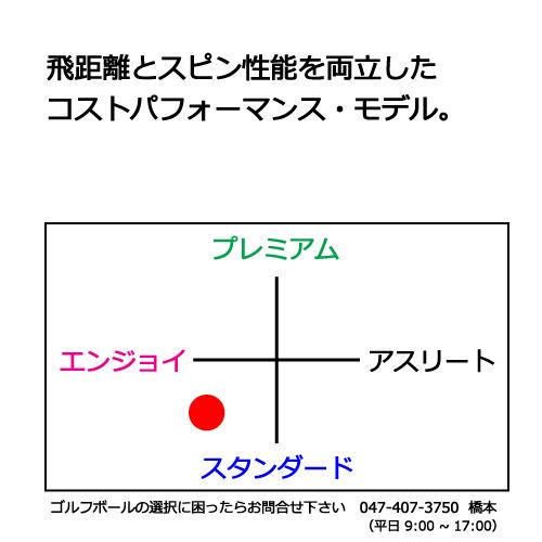 タイトリストHVCゴルフボールの商品説明