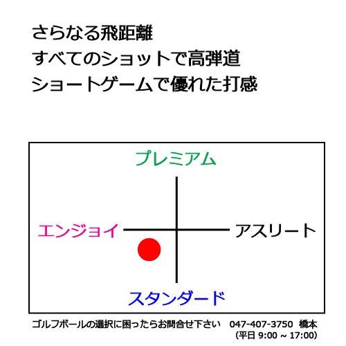 タイトリストベロシティゴルフボールの商品説明